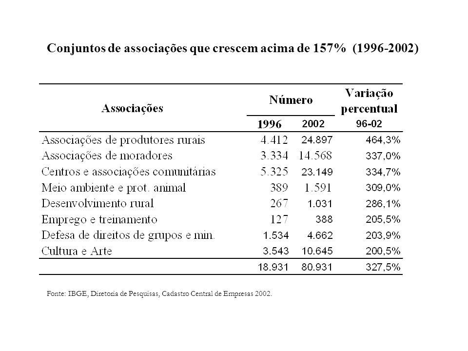 Conjuntos de associações que crescem acima de 157% (1996-2002)