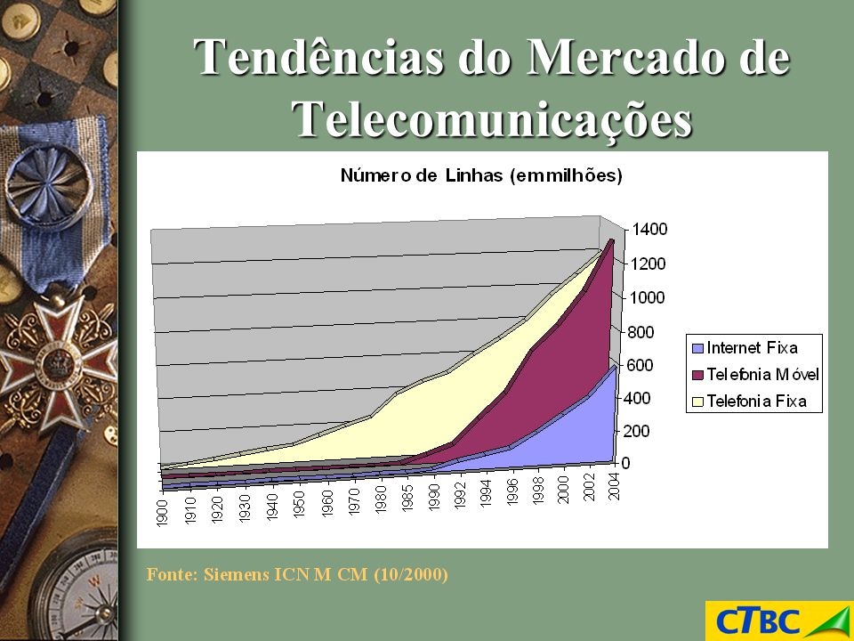 Tendências do Mercado de Telecomunicações