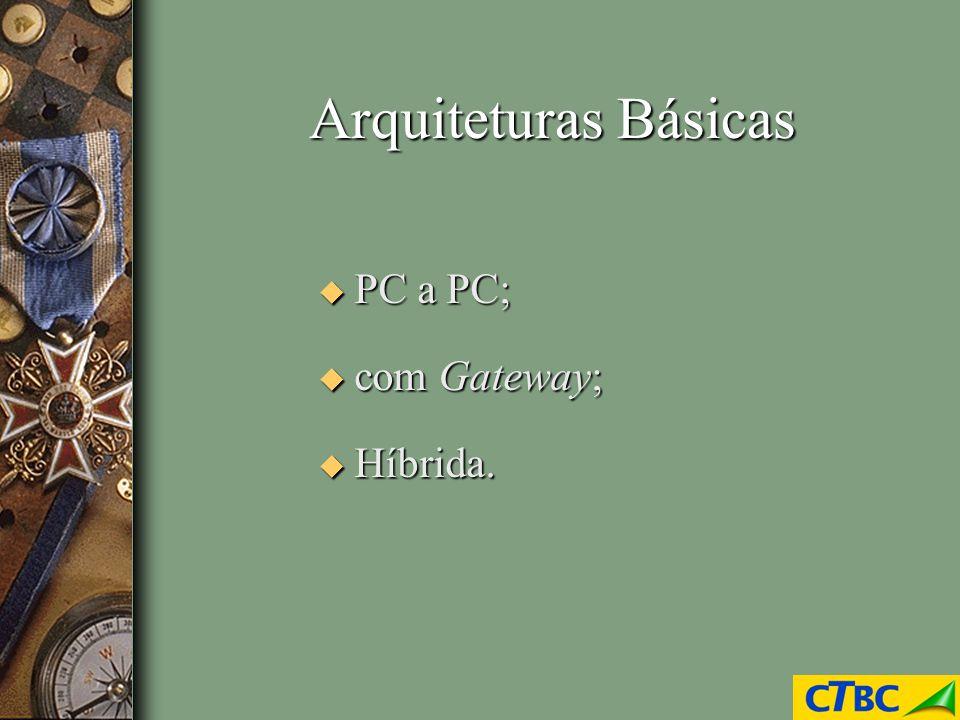 Arquiteturas Básicas PC a PC; com Gateway; Híbrida.
