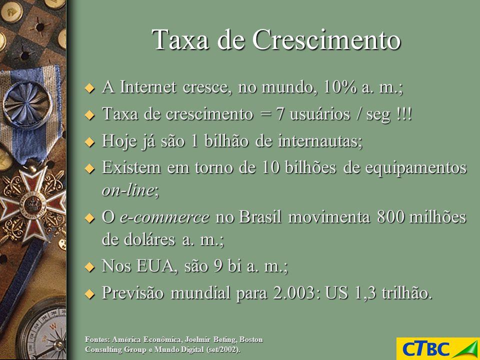 Taxa de Crescimento A Internet cresce, no mundo, 10% a. m.;