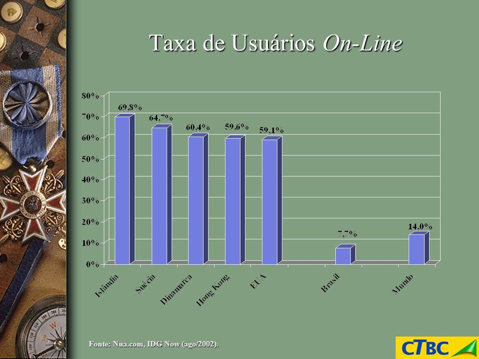 Taxa de Usuários On-Line