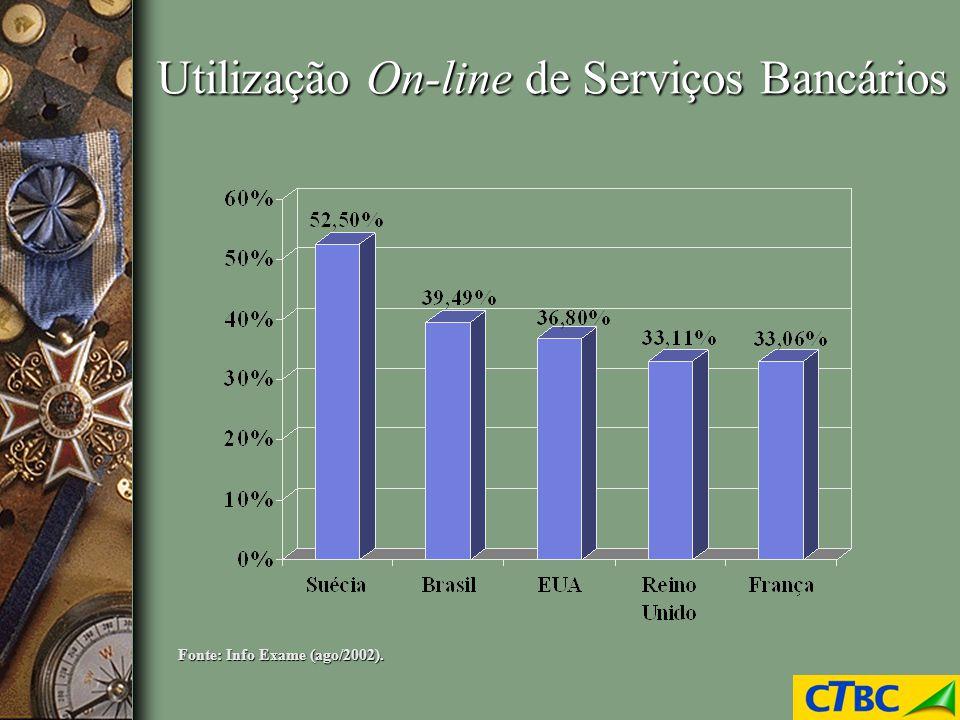 Utilização On-line de Serviços Bancários