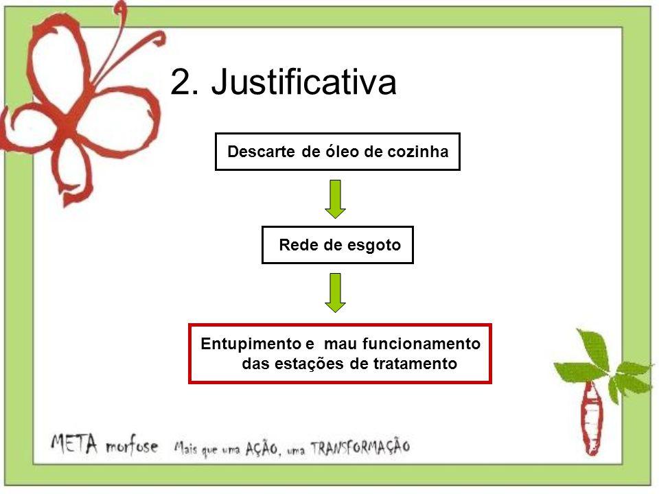 2. Justificativa Descarte de óleo de cozinha Rede de esgoto