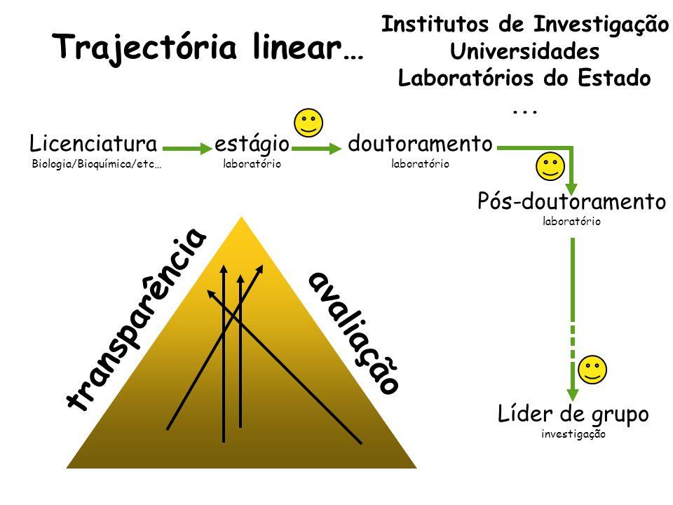 Institutos de Investigação Laboratórios do Estado