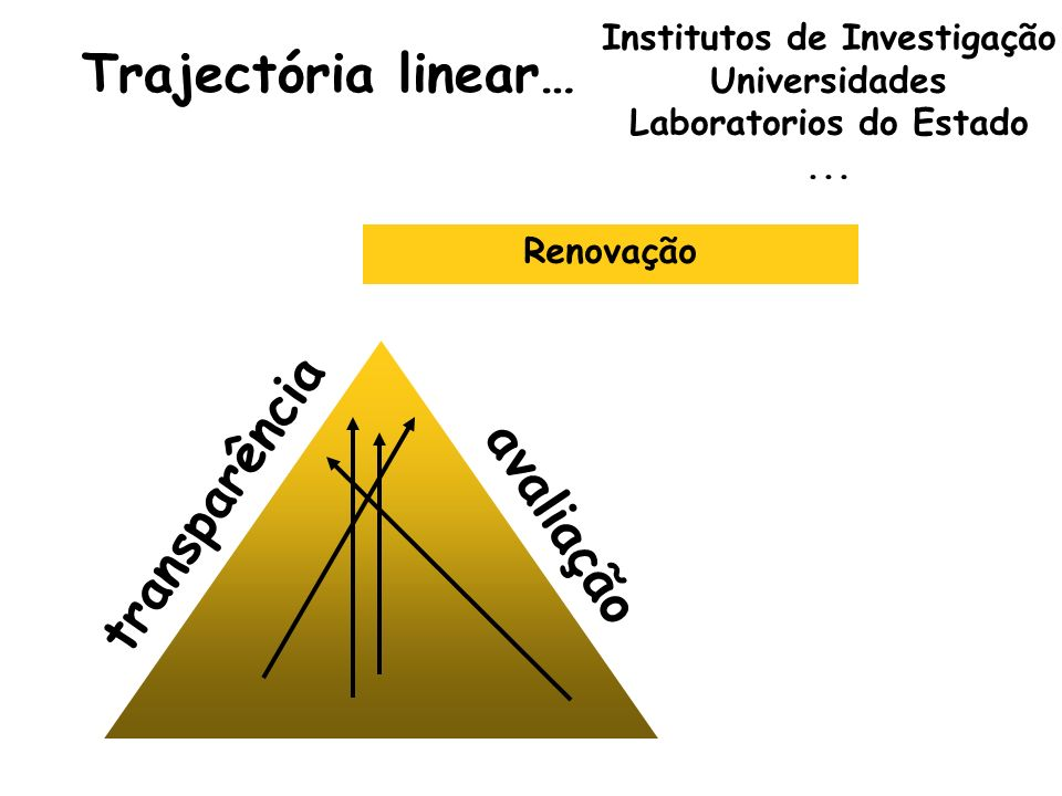 Institutos de Investigação Laboratorios do Estado