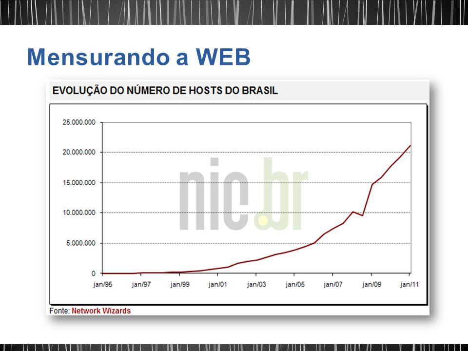 Mensurando a WEB