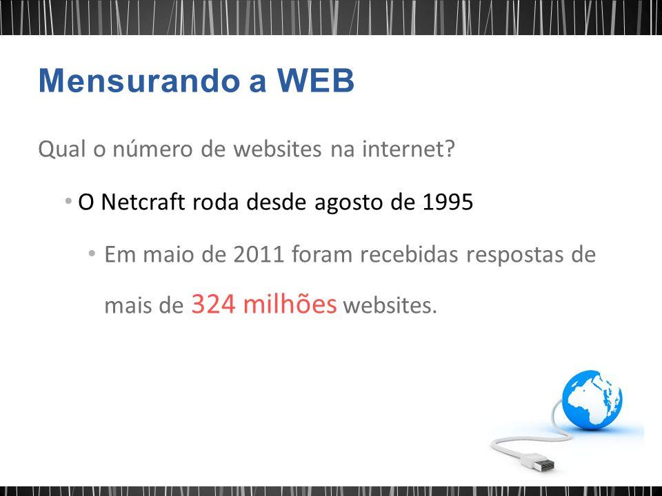 Mensurando a WEB Qual o número de websites na internet