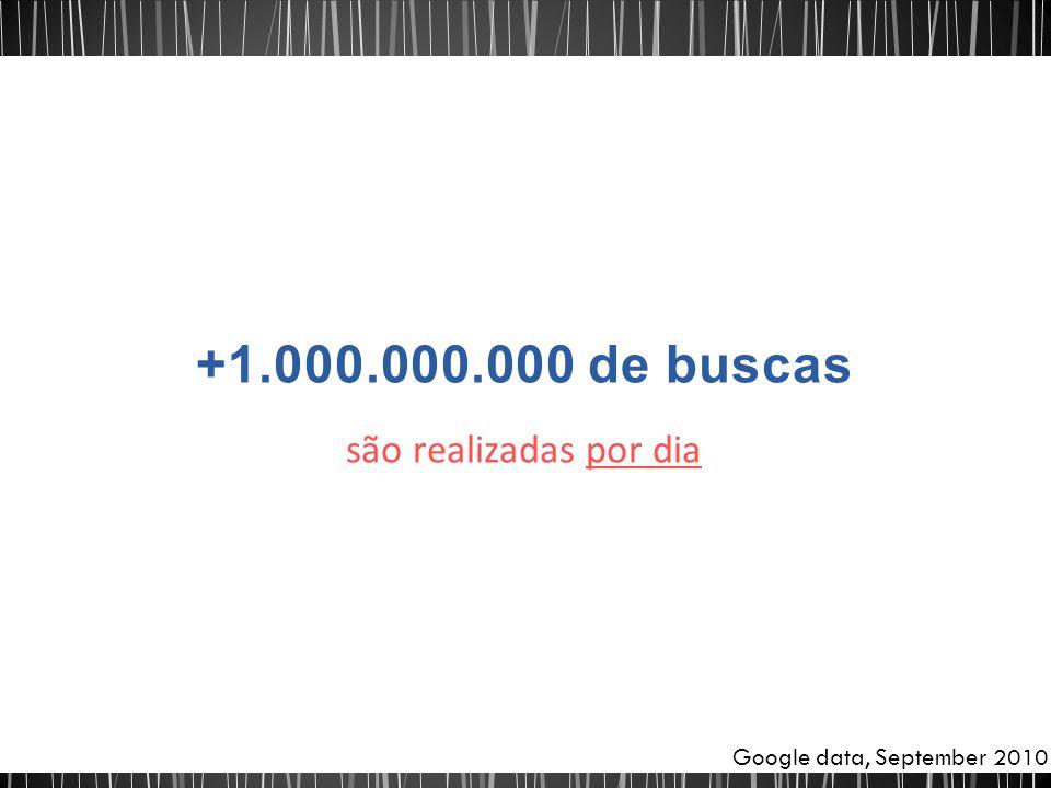 +1.000.000.000 de buscas são realizadas por dia