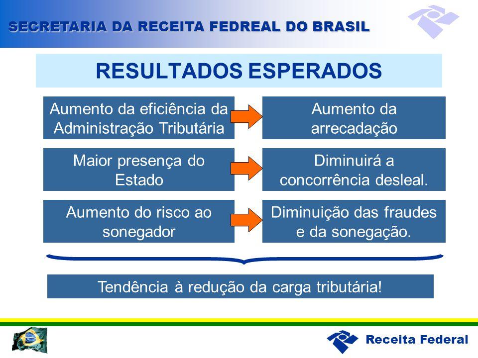RESULTADOS ESPERADOS Aumento da eficiência da Administração Tributária