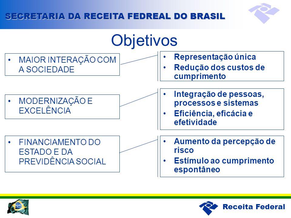 Objetivos SECRETARIA DA RECEITA FEDREAL DO BRASIL Representação única