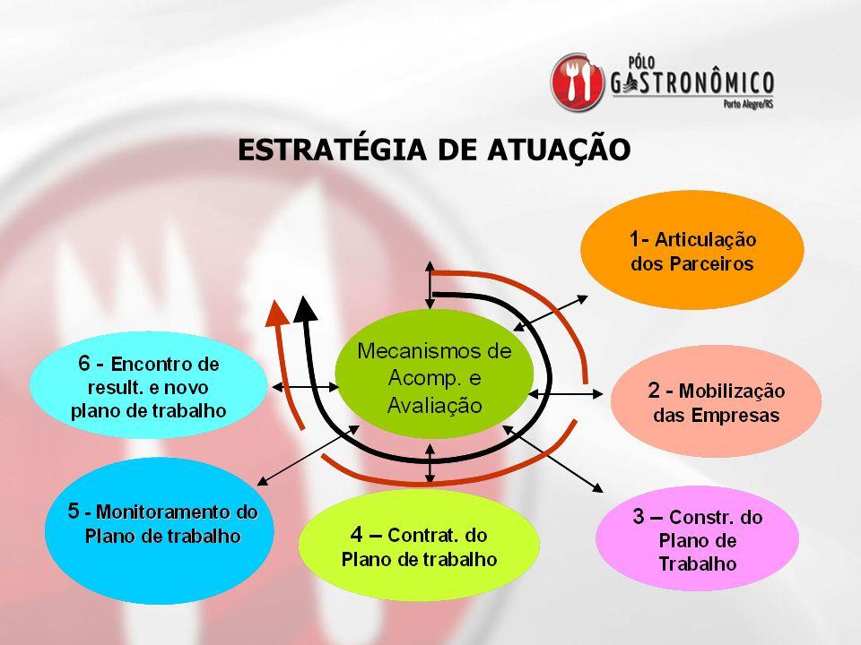 ESTRATÉGIA DE ATUAÇÃO