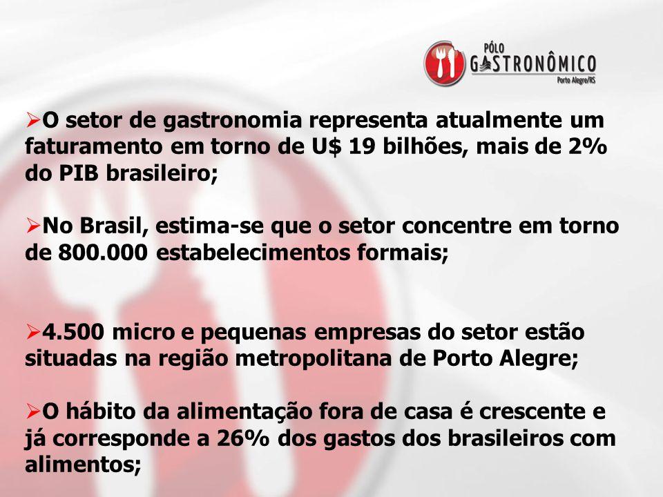 O setor de gastronomia representa atualmente um faturamento em torno de U$ 19 bilhões, mais de 2% do PIB brasileiro;