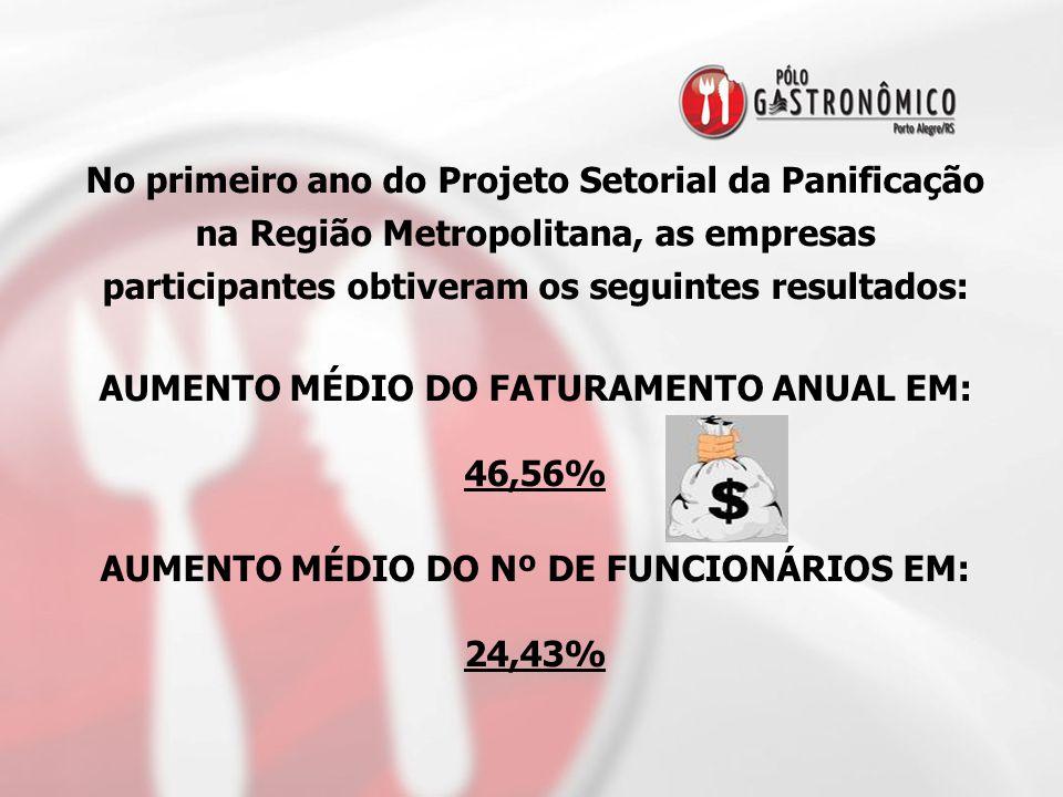 AUMENTO MÉDIO DO FATURAMENTO ANUAL EM: 46,56%