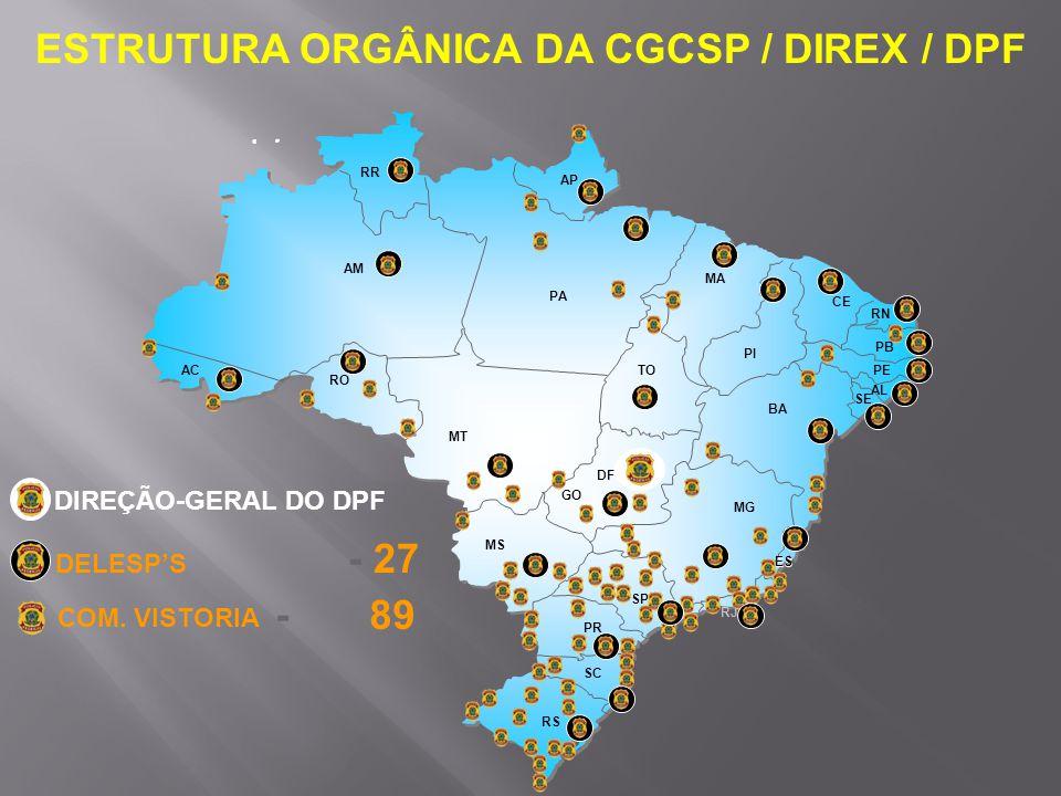 ESTRUTURA ORGÂNICA DA CGCSP / DIREX / DPF