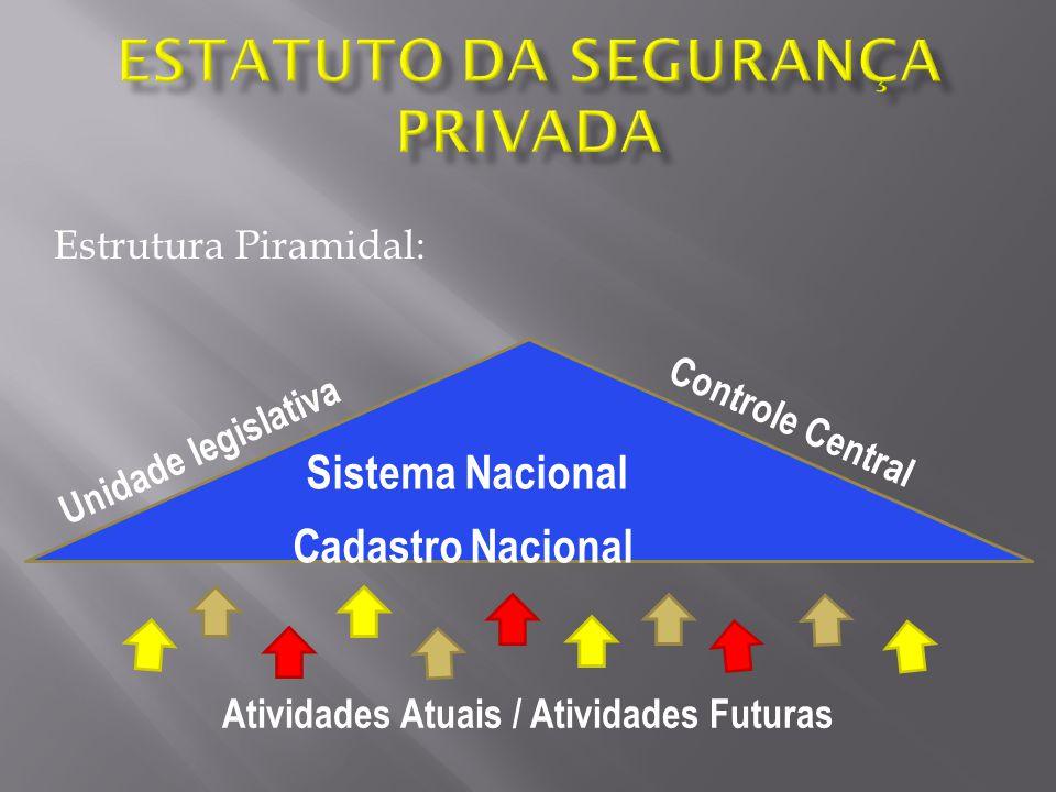 Estatuto da Segurança Privada
