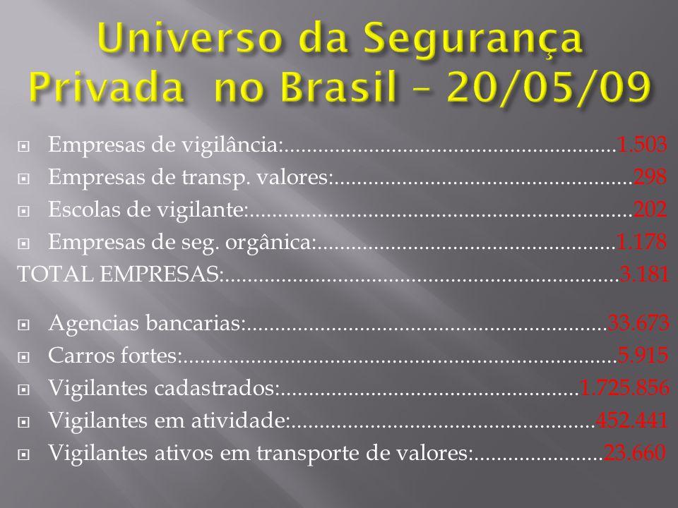 Universo da Segurança Privada no Brasil – 20/05/09