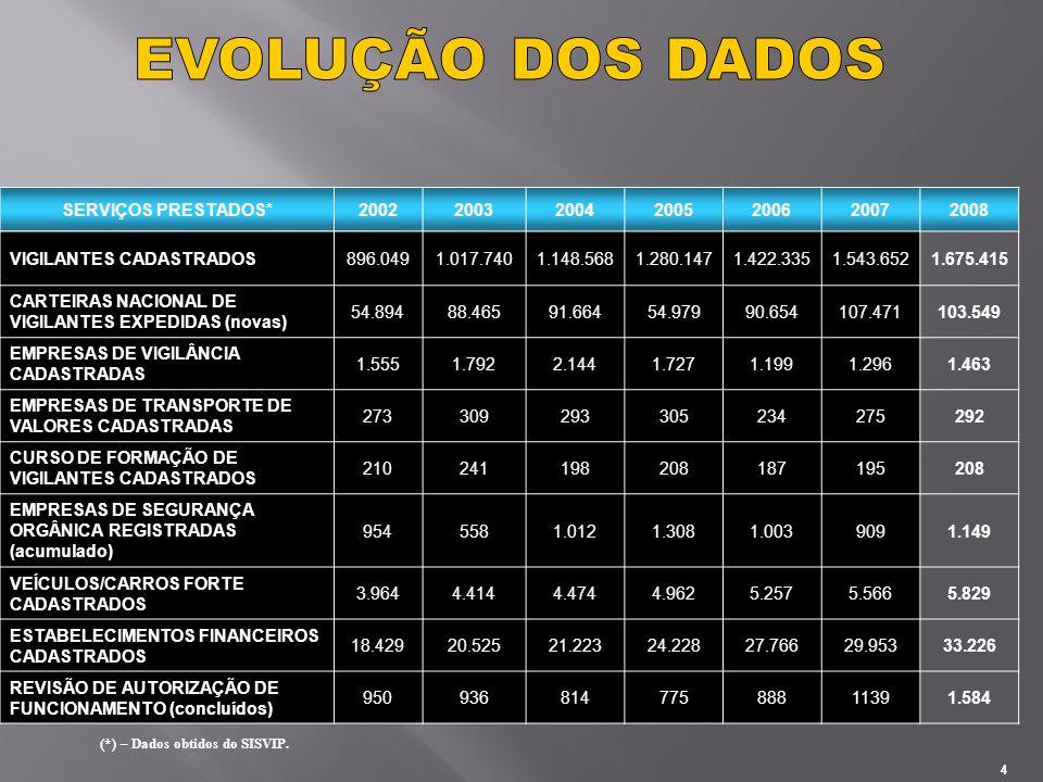 EVOLUÇÃO DOS DADOS SERVIÇOS PRESTADOS* 2002 2003 2004 2005 2006 2007