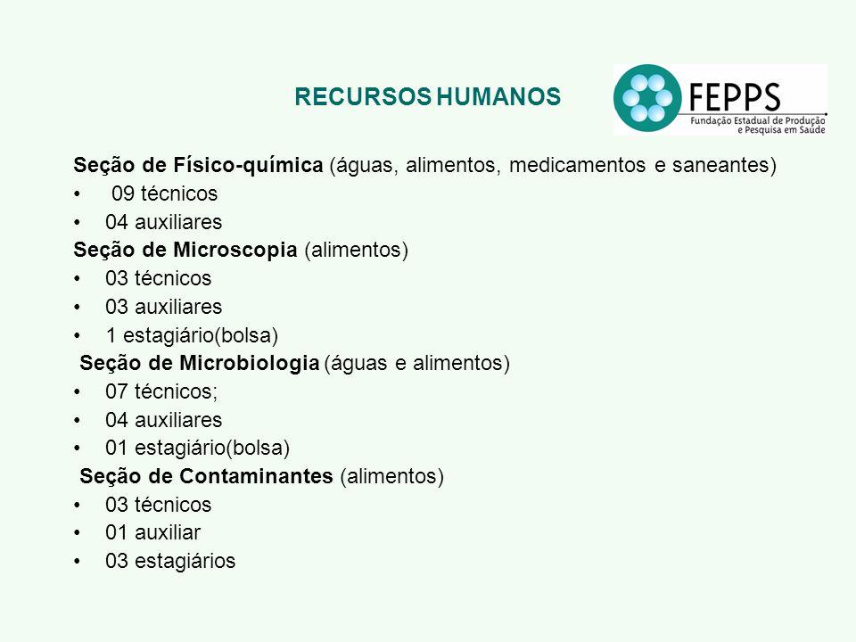 RECURSOS HUMANOS Seção de Físico-química (águas, alimentos, medicamentos e saneantes) 09 técnicos.