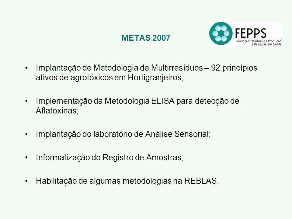 METAS 2007 Implantação de Metodologia de Multirresíduos – 92 princípios ativos de agrotóxicos em Hortigranjeiros;