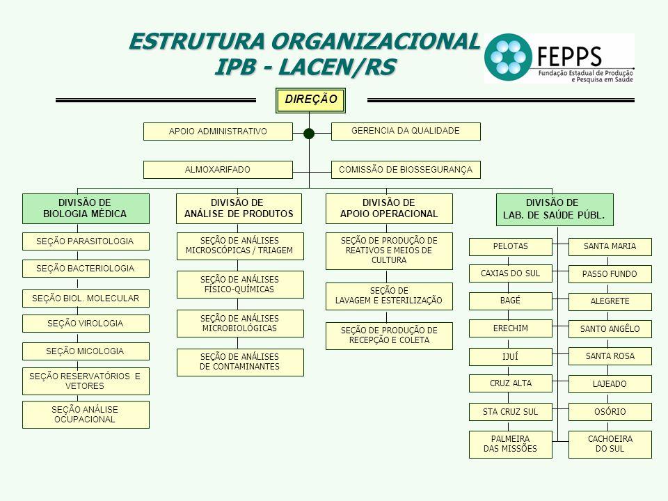ESTRUTURA ORGANIZACIONAL IPB - LACEN/RS
