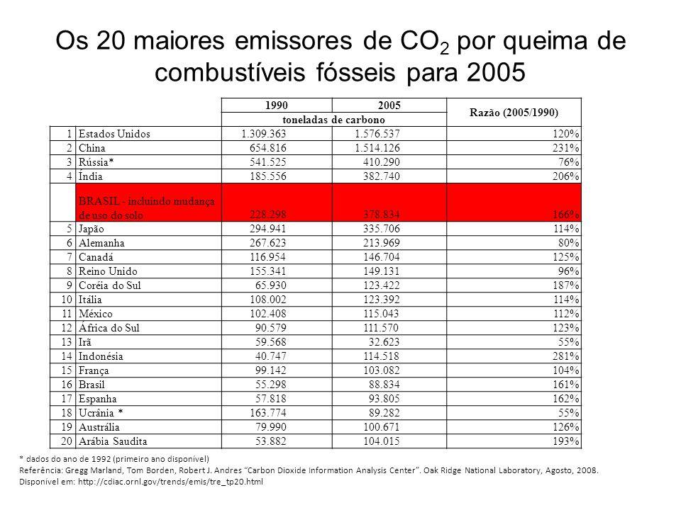 Os 20 maiores emissores de CO2 por queima de combustíveis fósseis para 2005