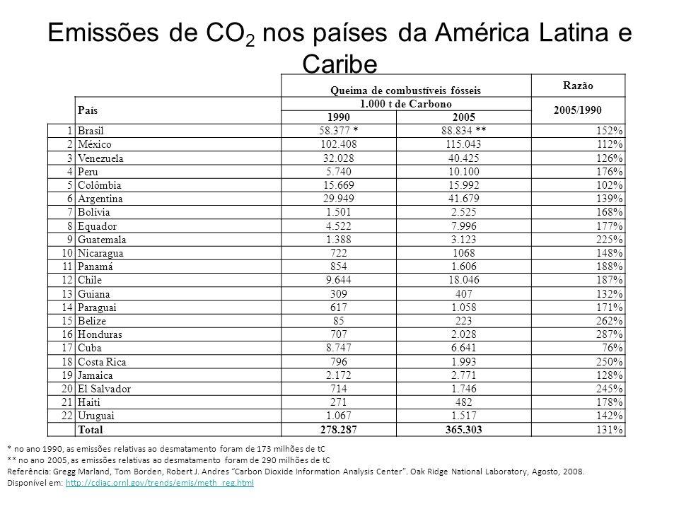 Emissões de CO2 nos países da América Latina e Caribe