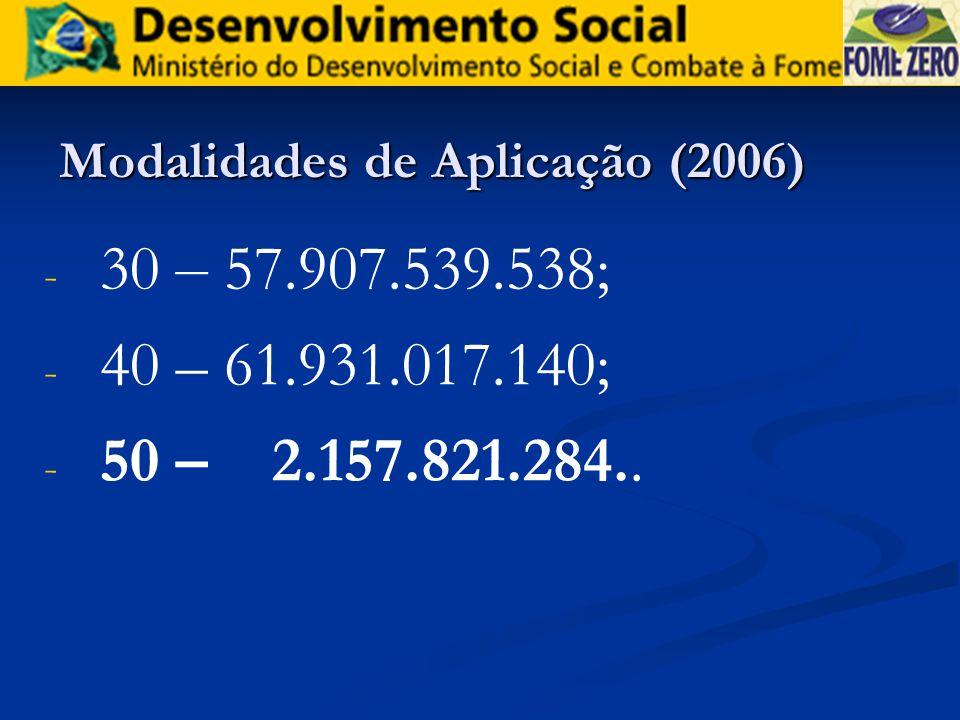 Modalidades de Aplicação (2006)