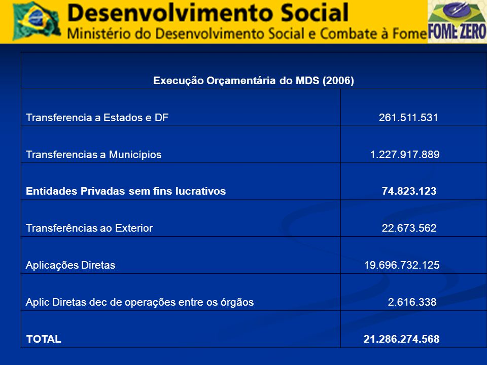 Execução Orçamentária do MDS (2006)