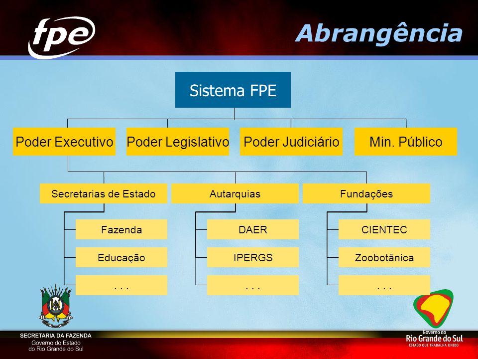 Abrangência Sistema FPE Poder Executivo Poder Legislativo