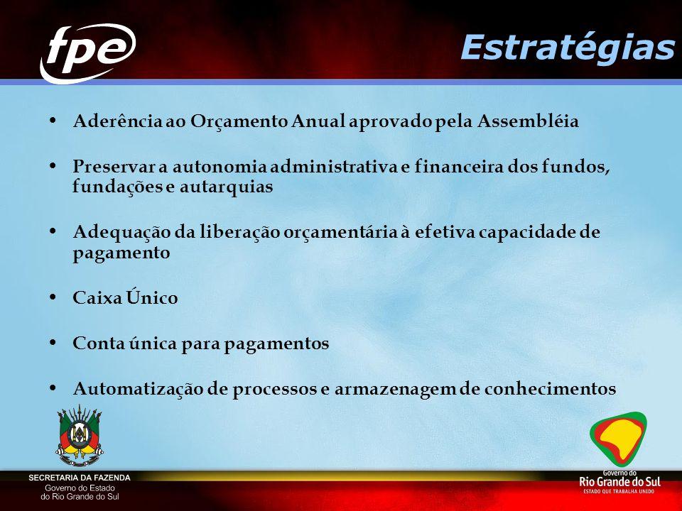 Estratégias Aderência ao Orçamento Anual aprovado pela Assembléia