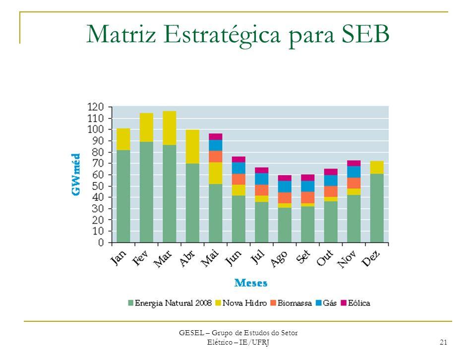 Matriz Estratégica para SEB