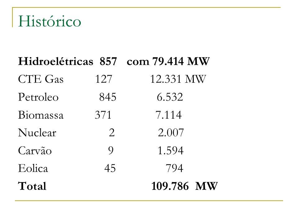 Histórico Hidroelétricas 857 com 79.414 MW CTE Gas 127 12.331 MW