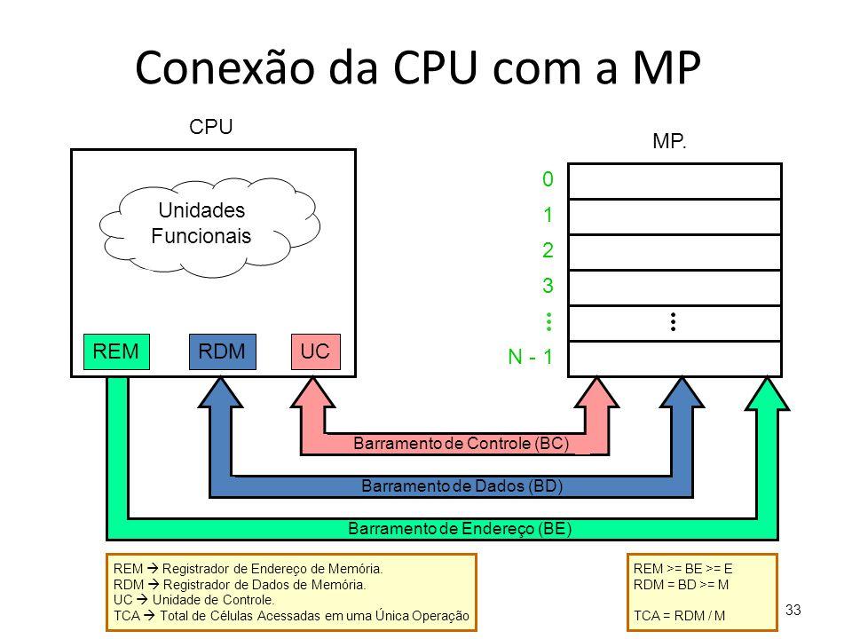Conexão da CPU com a MP CPU MP. Unidades Funcionais 1 2 3 REM RDM UC