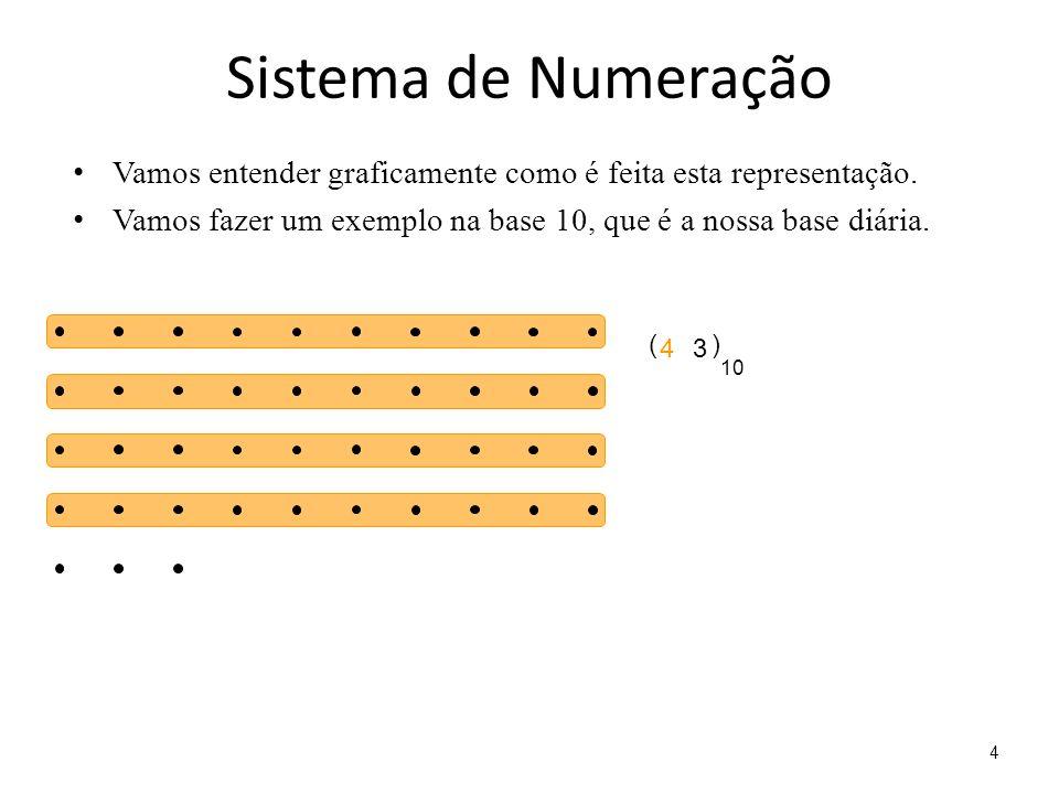 Sistema de Numeração Vamos entender graficamente como é feita esta representação. Vamos fazer um exemplo na base 10, que é a nossa base diária.