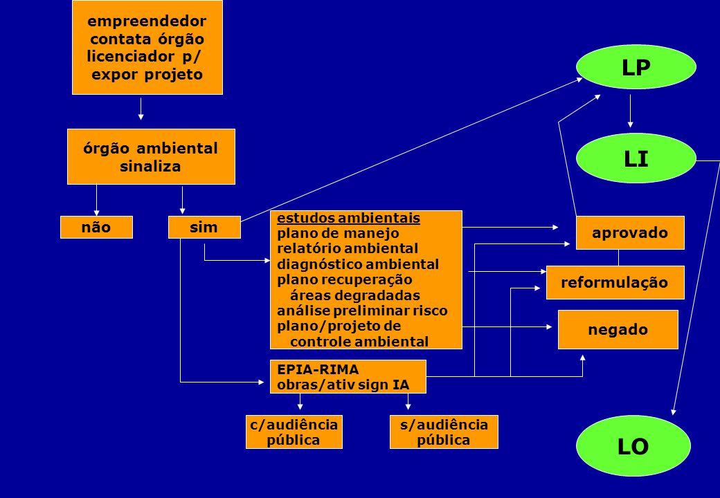 LP LI LO empreendedor contata órgão licenciador p/ expor projeto
