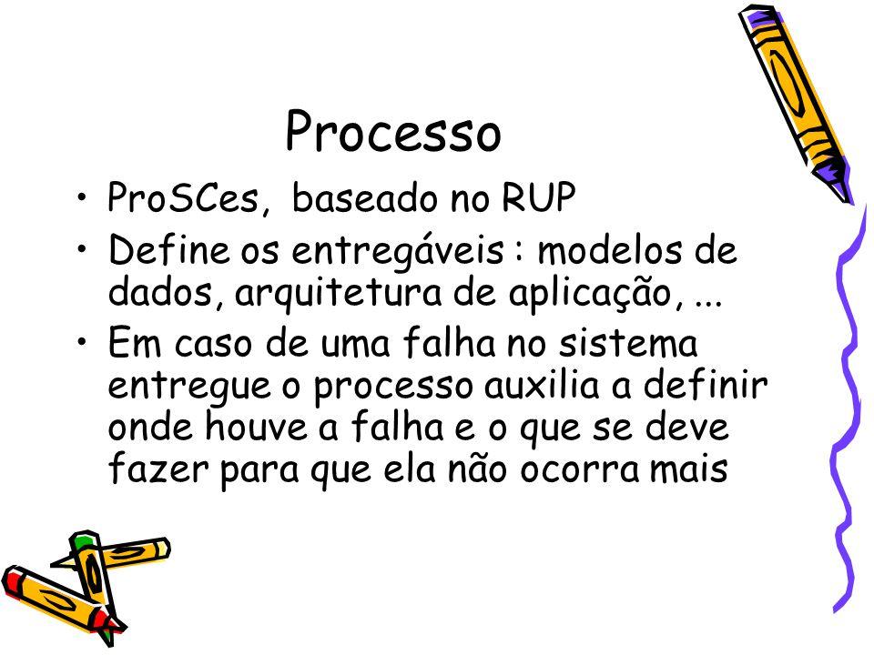 Processo ProSCes, baseado no RUP