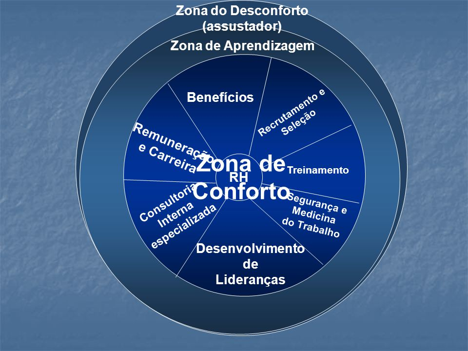 Zona de Conforto Zona do Desconforto (assustador) Zona de Aprendizagem