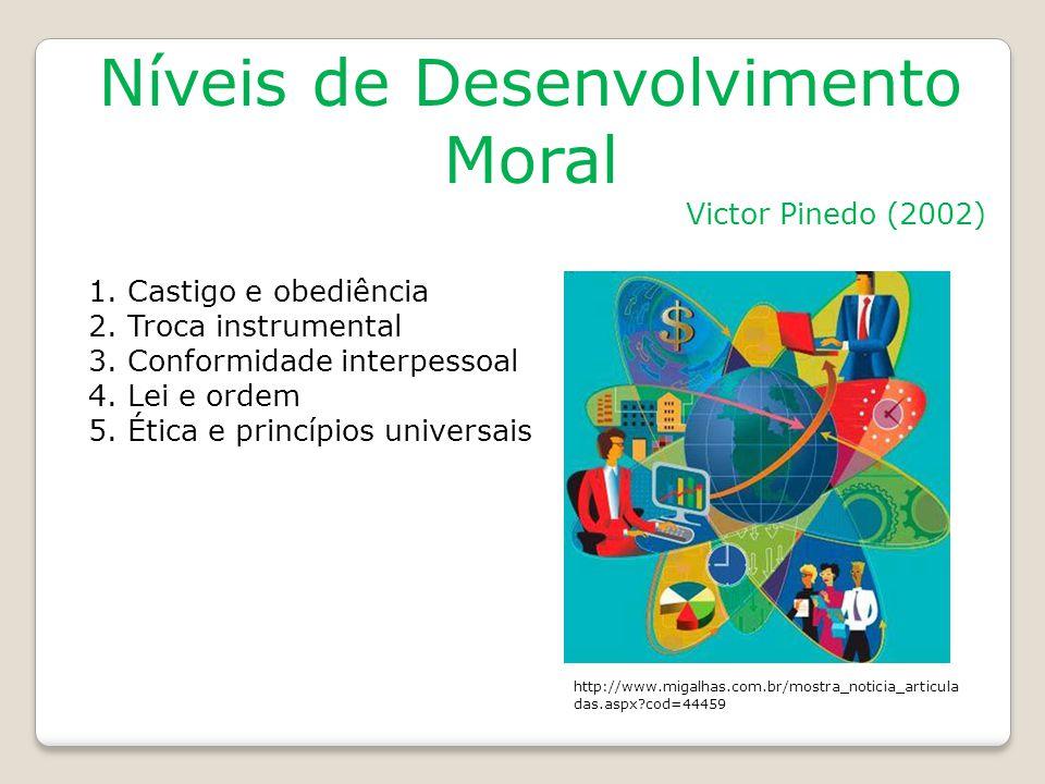 Níveis de Desenvolvimento Moral