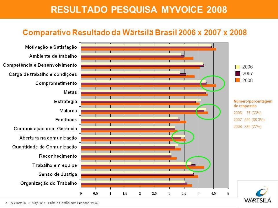 RESULTADO PESQUISA MYVOICE 2008