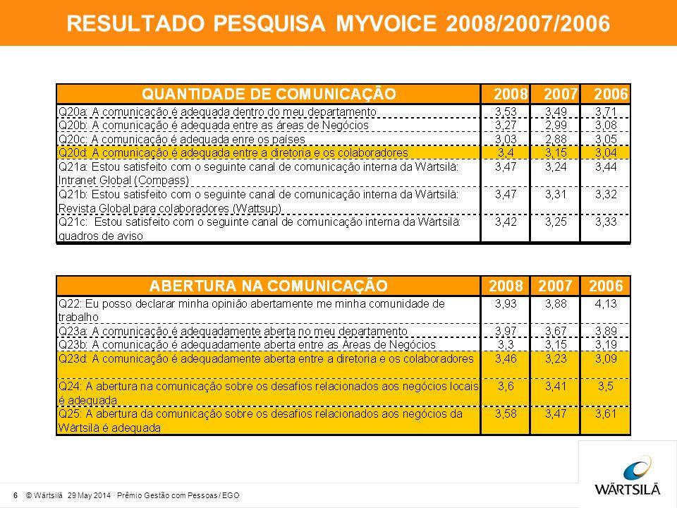 RESULTADO PESQUISA MYVOICE 2008/2007/2006