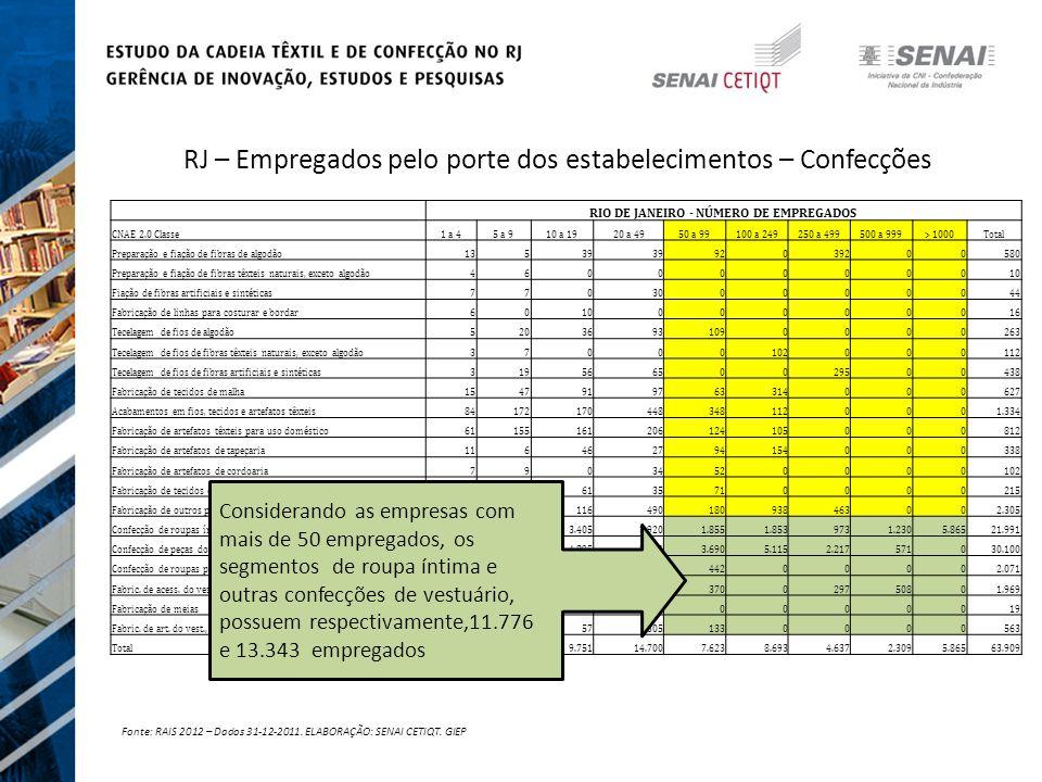 RJ – Empregados pelo porte dos estabelecimentos – Confecções