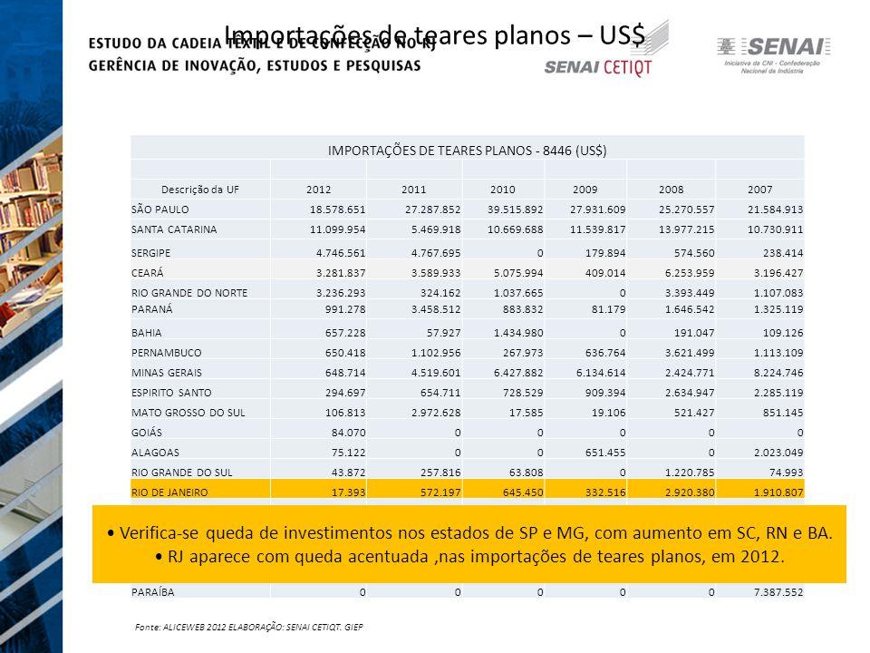 Importações de teares planos – US$