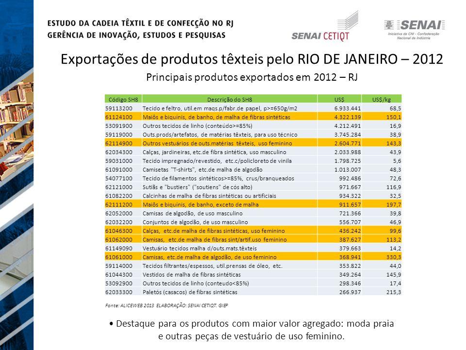 Exportações de produtos têxteis pelo RIO DE JANEIRO – 2012