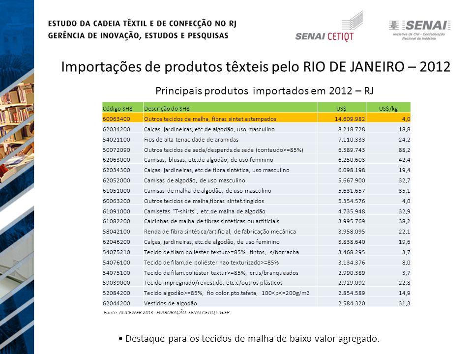 Importações de produtos têxteis pelo RIO DE JANEIRO – 2012