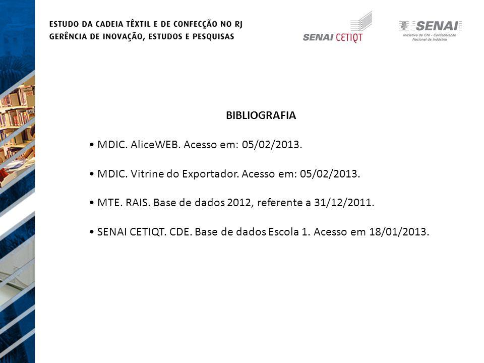 BIBLIOGRAFIA • MDIC. AliceWEB. Acesso em: 05/02/2013. • MDIC. Vitrine do Exportador. Acesso em: 05/02/2013.
