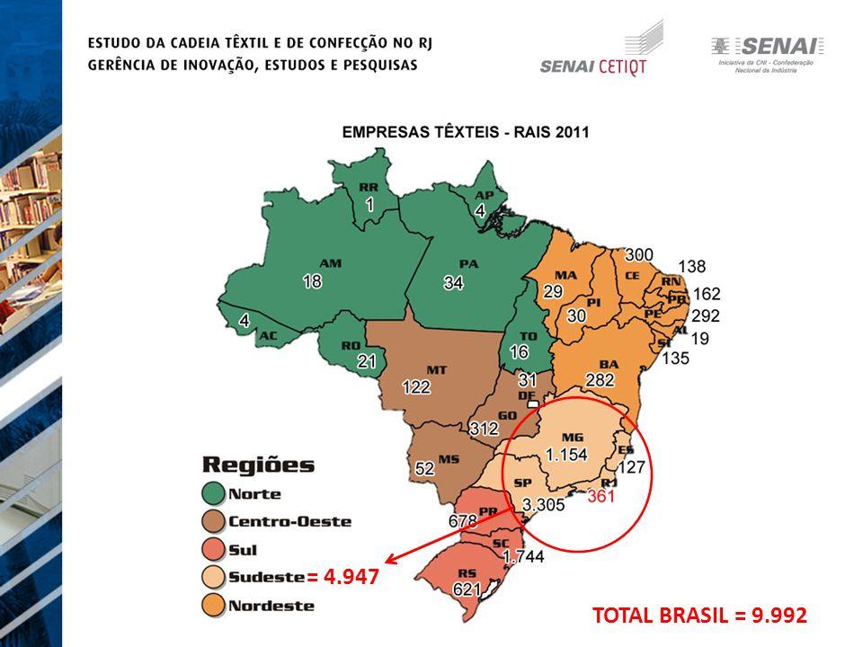 = 4.947 TOTAL BRASIL = 9.992