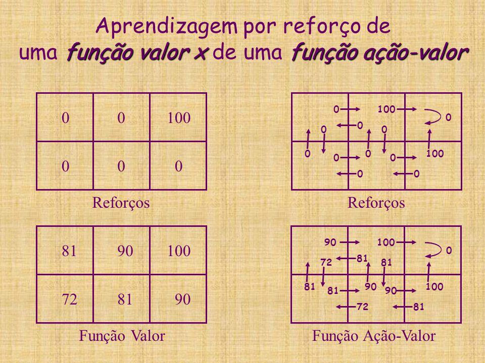 Aprendizagem por reforço de uma função valor x de uma função ação-valor