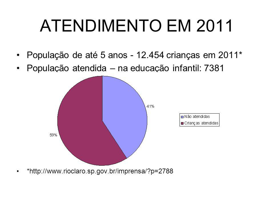 ATENDIMENTO EM 2011 População de até 5 anos - 12.454 crianças em 2011*