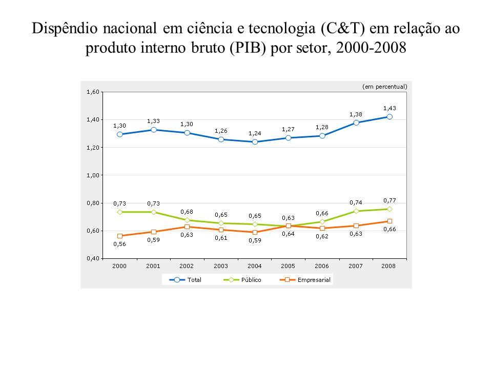 Dispêndio nacional em ciência e tecnologia (C&T) em relação ao produto interno bruto (PIB) por setor, 2000-2008