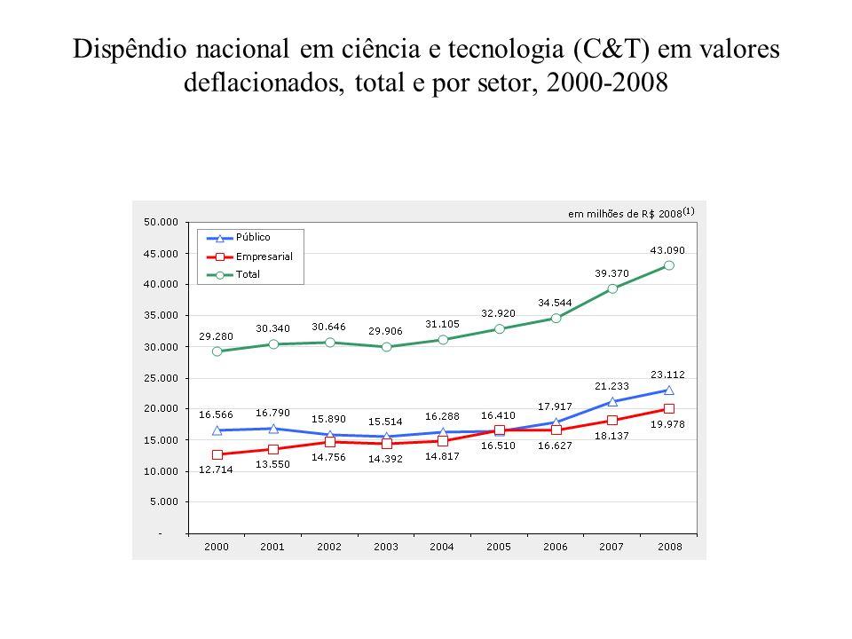 Dispêndio nacional em ciência e tecnologia (C&T) em valores deflacionados, total e por setor, 2000-2008